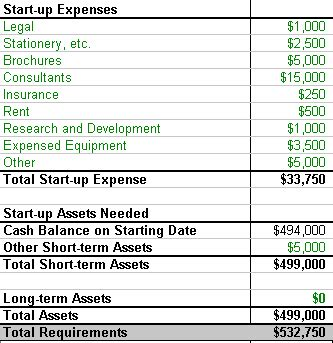 Estimating Realistic Startup Costs | Bplans