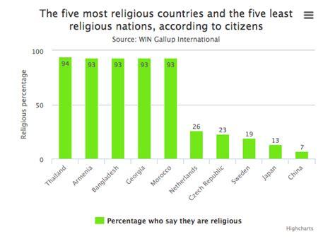 Estos son los países más religiosos y más ateos del mundo