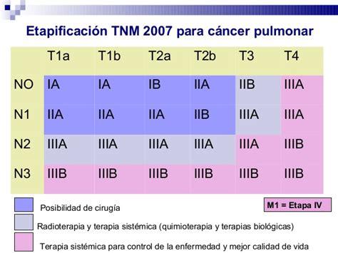 Estrate de tx ca pulmon 02 oct 2014