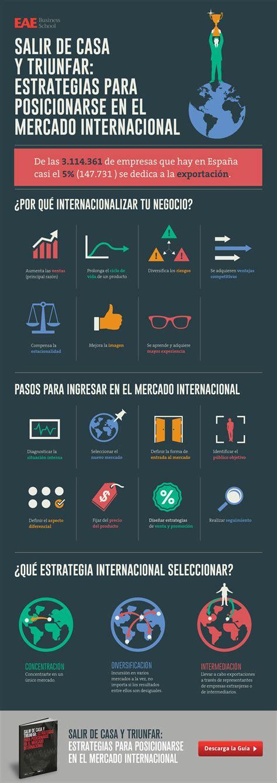 Estrategias De Marketing Internacional Ejemplos - Best ...