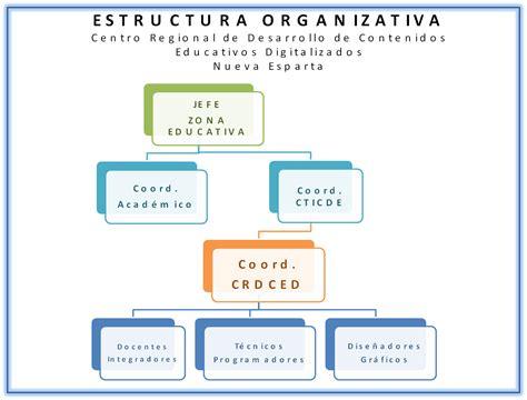 Estructura | CPSET Nueva Esparta