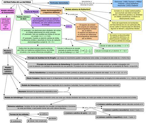 Estructura de la materia. Marta Albiol