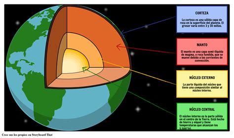 Estructura de la Tierra Storyboard por es examples