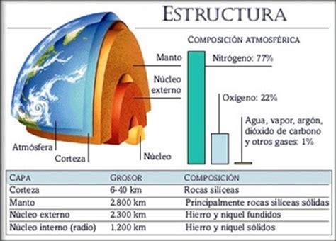 Estructura interna de la tierra y la vida - Info - Taringa!