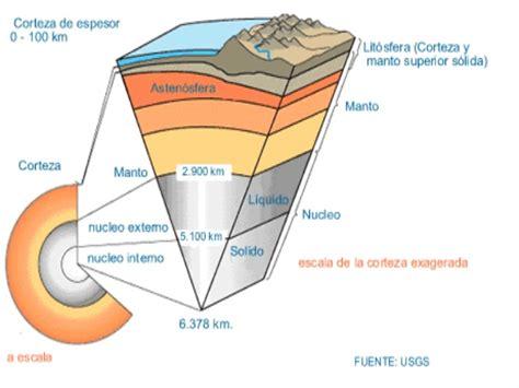 Estructura interna tierra. placas tectonicas