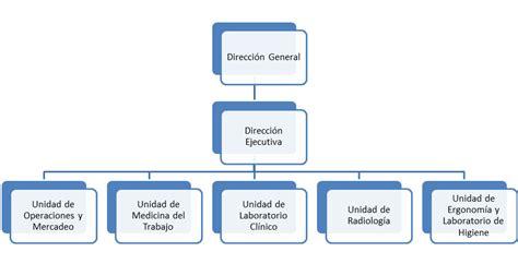 Estructura organizacional de Medicina Laboral de Venezuela