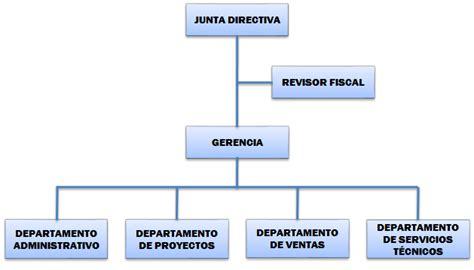 ESTRUCTURA ORGANIZACIONAL - Hidraulica ...