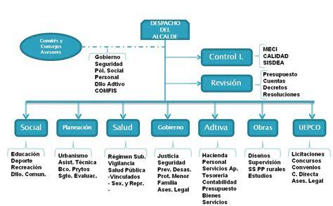 ESTRUCTURA ORGANIZACIONAL - MECI-CALIDAD INTERACTIVO (CLIC ...