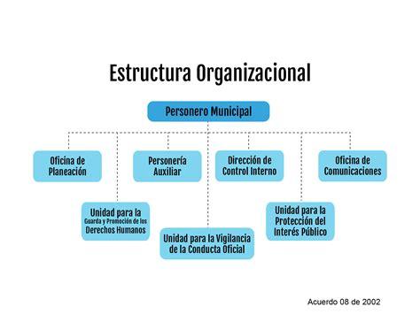 estructura organizacional y relaciones inter estructura ...