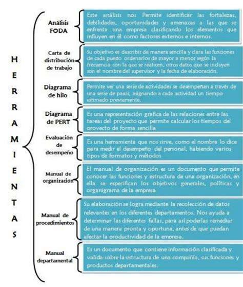 Estructura organizacional y sus herramientas - GestioPolis