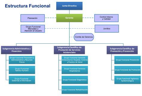 Estructura y diseño organizacional (1).pptx on emaze