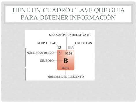 Estructura y organización de la tabla periodica