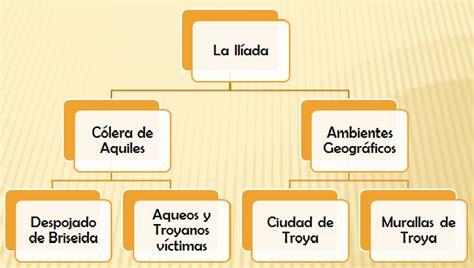 Estructura y sintesis argumental de La Iliada y La Odisea ...