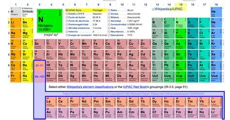 Estudia química: Excelente tabla periódica