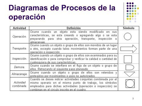 Estudio de tiempos y movimientos 2.2 Diagramas de Procesos ...