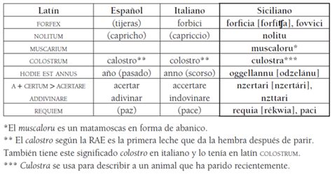Estudio lingüístico-comparativo del siciliano y el español