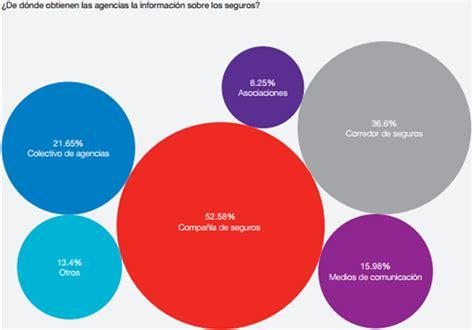 Estudio sobre seguros en agencias de viaje | Hiscox Spain