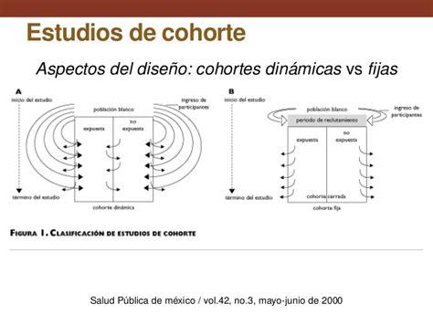 Estudios de cohortes: Conceptos básicos