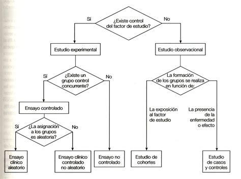 Estudios epidemiológicos: generalidades | Salud Pública y ...