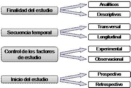 Estudios epidemiológicos I: Transversal | EMEI
