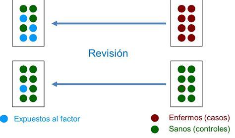 Estudios observacionales (III). Estudios de casos y ...