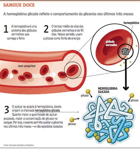 Estudos em Enfermagem: Hemoglobina Glicada