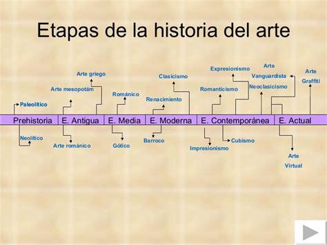Etapas de la historia del arte Prehistoria E. Antigua E ...