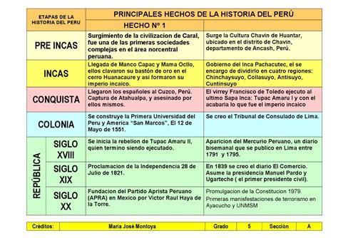 Etapas de la historia del peru (1) by Maria Jose Montoya ...