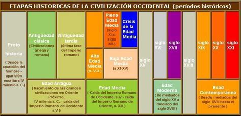 Etapas históricas del mundo occidental