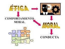 Etica Y Moral En La Informatica: Ejemplo De Etica Y Moral