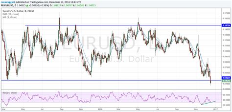 Eur usd trend next week