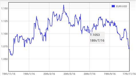 Euro a Dolar Conversor - Aplicaciones de Android en Google ...