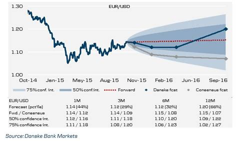 Euro to Dollar Exchange Forecast to Test 1.20 in 2016