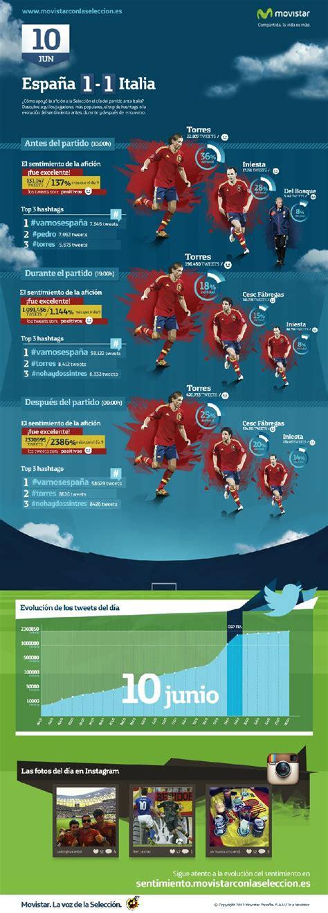 Eurocopa 2012: España - Italia | Infografías | Pinterest ...