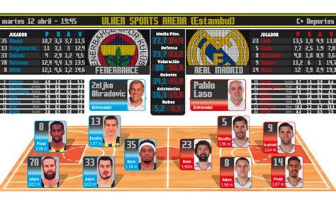 Euroliga: El Madrid se juega los cuartos en Turquía con el ...