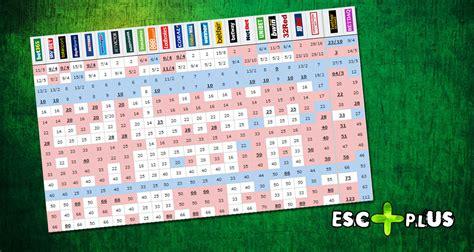 Eurovision 2016: Betting Odds Update – ESCplus