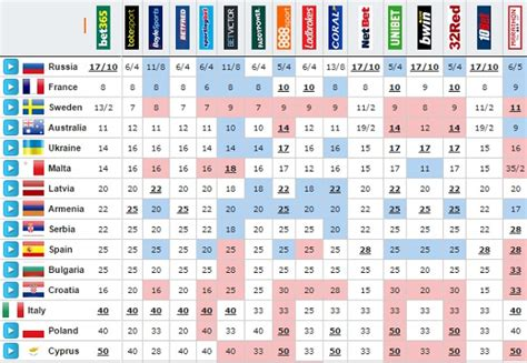 Eurovision 2016 Odds: France second favourite to win ...