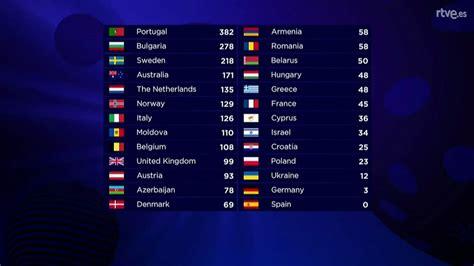 Eurovisión : ¿Cómo es el sistema de votación en Eurovisión ...