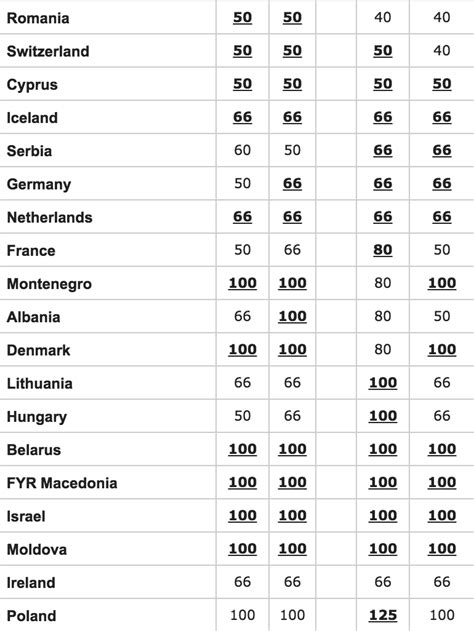 Eurovision odds favourites 2   wiwibloggs
