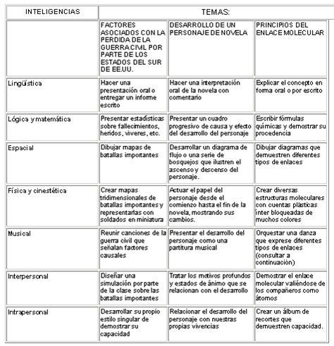 Evaluación e inteligencias múltiples – Conocimientos – La ...