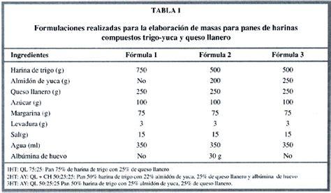 EVALUAVIÓN NUTRICIONAL, FÍSICA Y SENSORIAL DE PANES DE ...