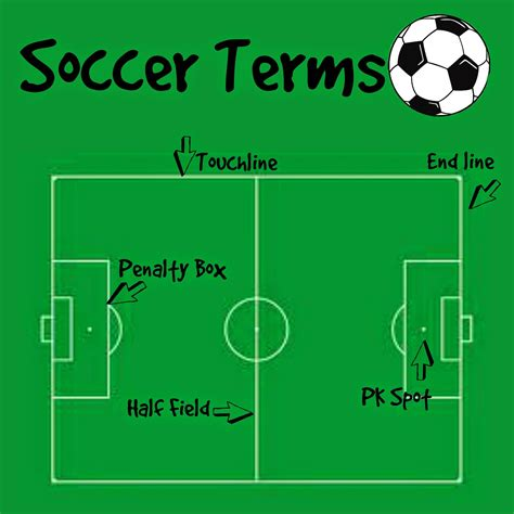 Everyday Thoughts: Soccer Terminology
