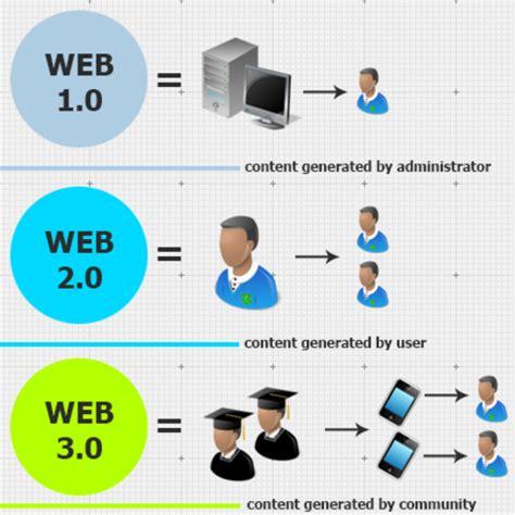 Evolución de la web 1.0, 2.0 y 3.0 timeline | Timetoast ...