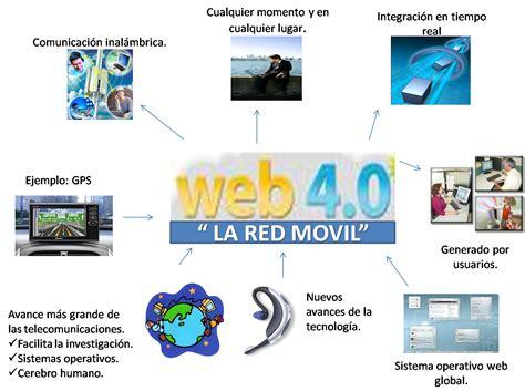EVOLUCIÓN DE LA WEB: WEB 1.0   2.0   3.0   4.0