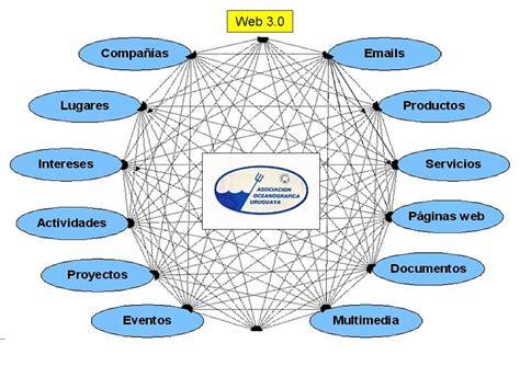 Evolución de la World Wide Web - 4ºIJME NTICx