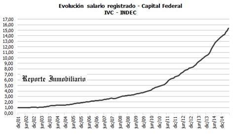 Evolución de valores de las propiedades, dólar, inflación ...