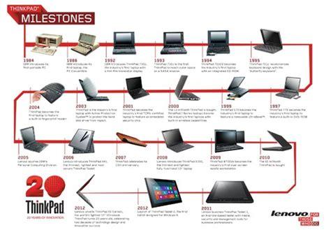 Evolucion del PC - Mind42