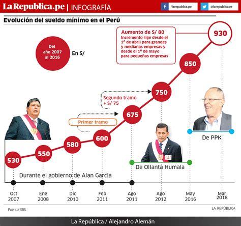 Evolución del sueldo mínimo en Perú | LaRepublica.pe