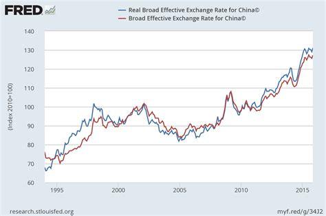 Evolución del tipo de cambio nominal y real del yuan ...