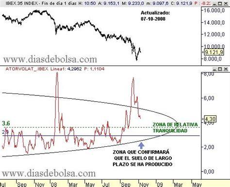 Evolución Euro Dólar | El Análisis Técnico